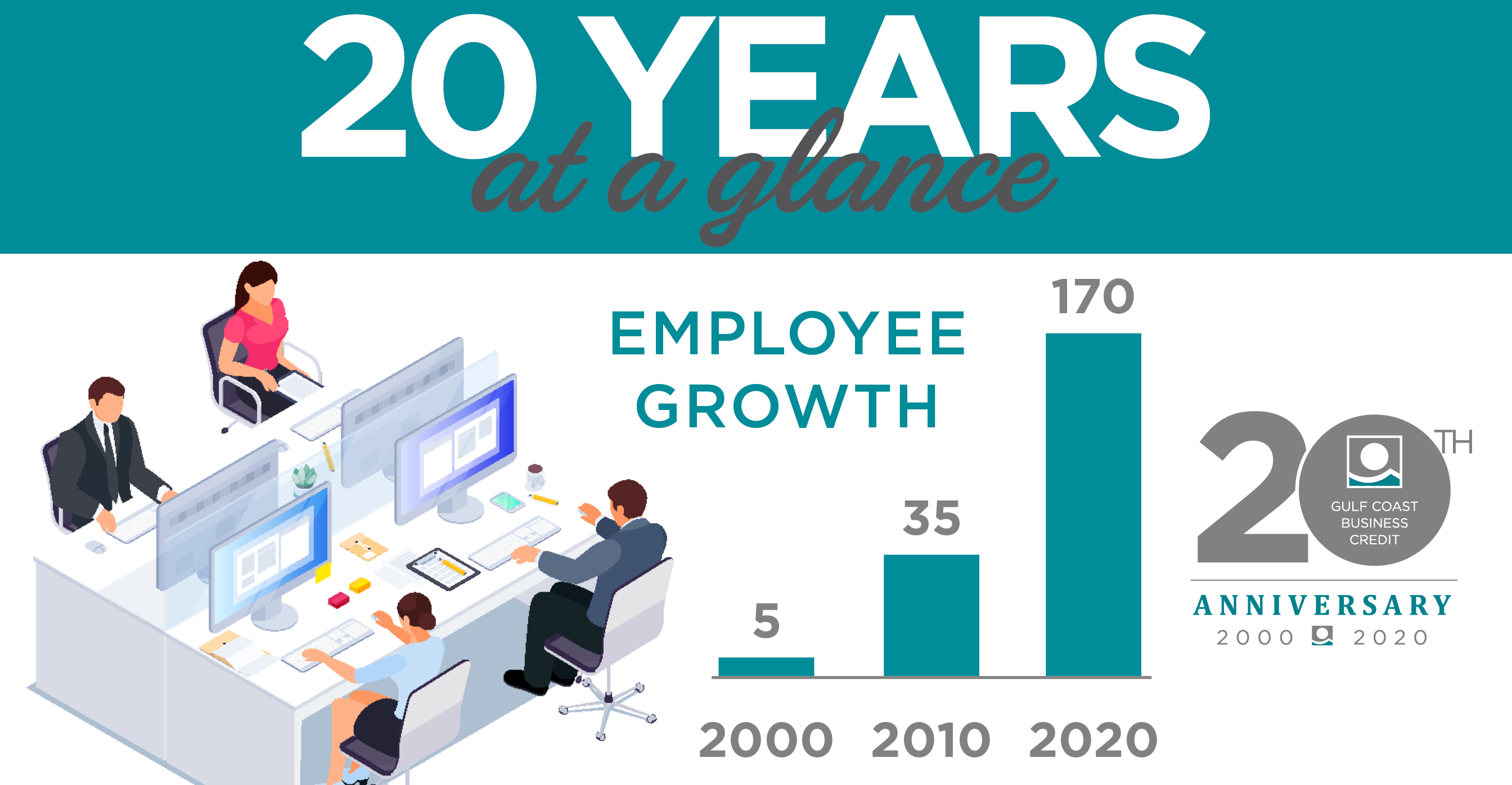 GCBC 20th Anniversary - Employee Growth